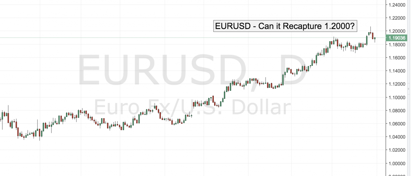 EURUSD – Can it Recapture 1.2000?