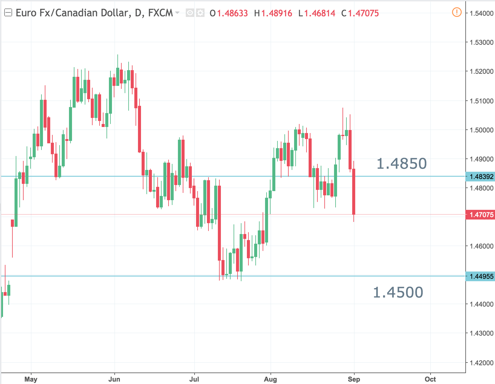 EUR/CAD Back to 1.45?