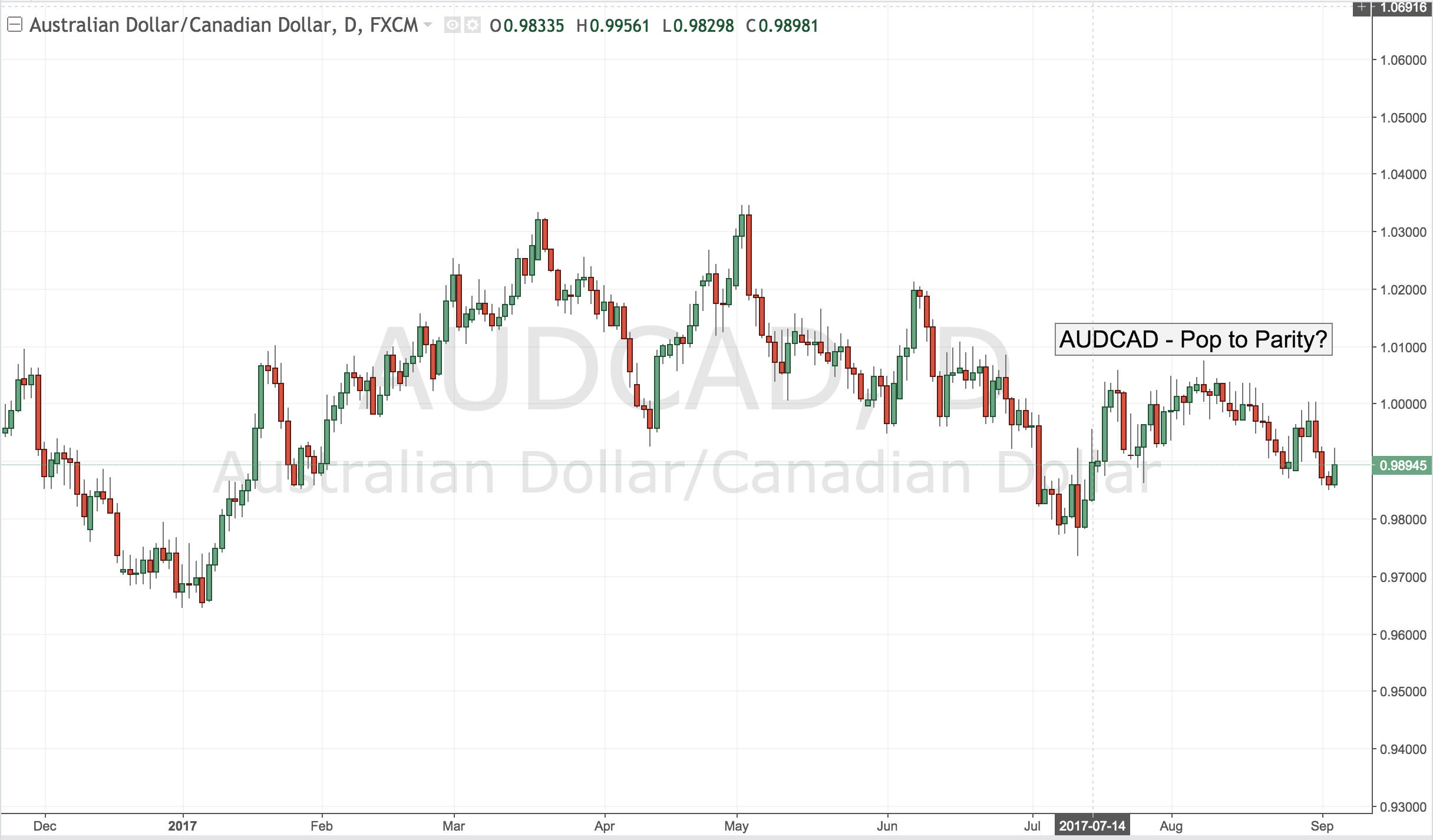 AUDCAD – Pop to Parity?