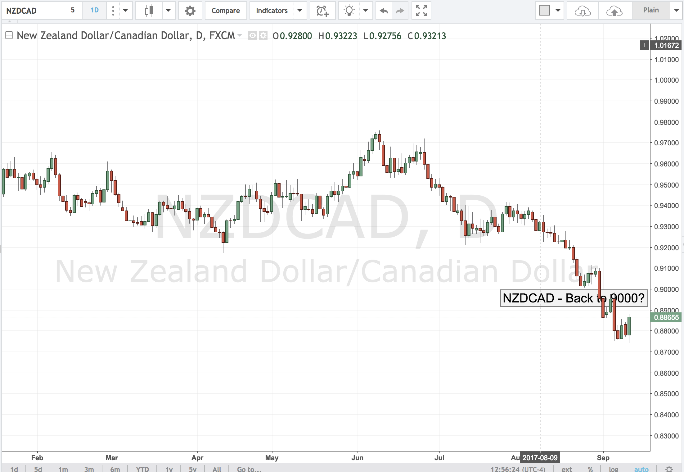 NZDCAD – Back to 9000?