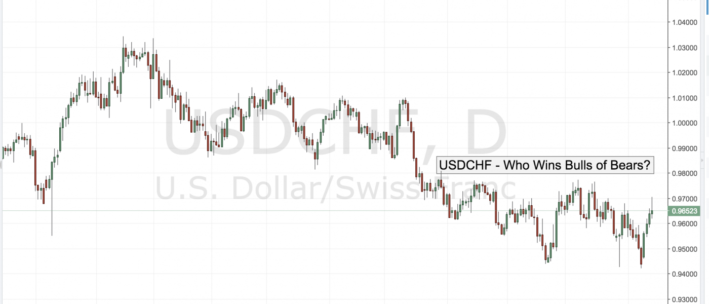 USDCHF – Who Wins Bulls or Bears?