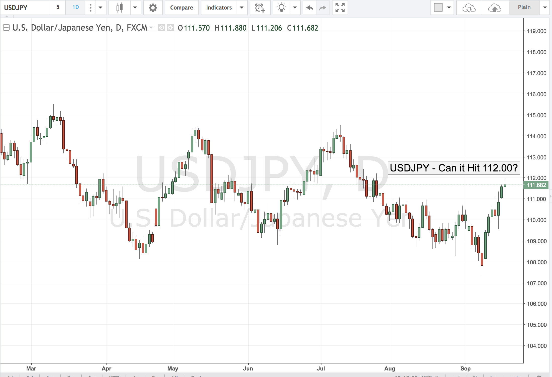 USDJPY – Can it Hit 112.00?