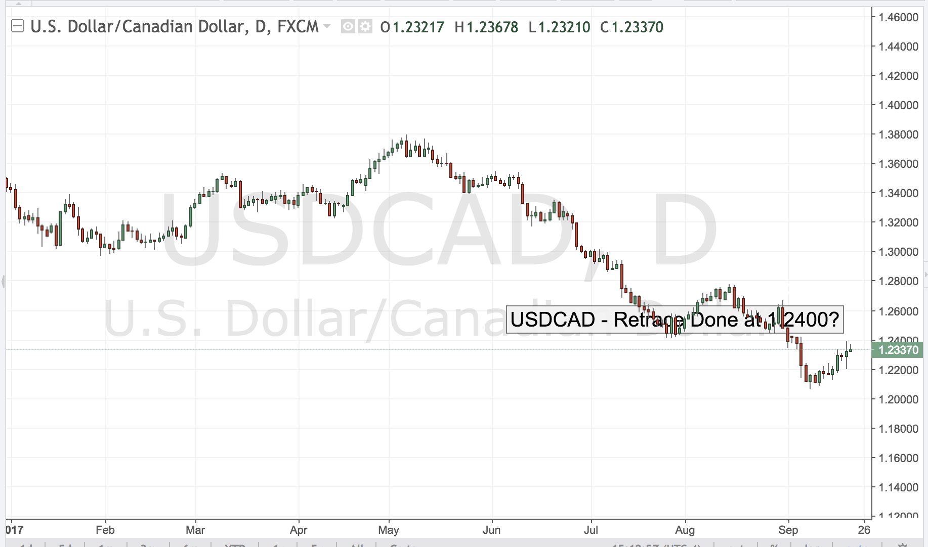 USDCAD – Retrace Done at 1.2400?