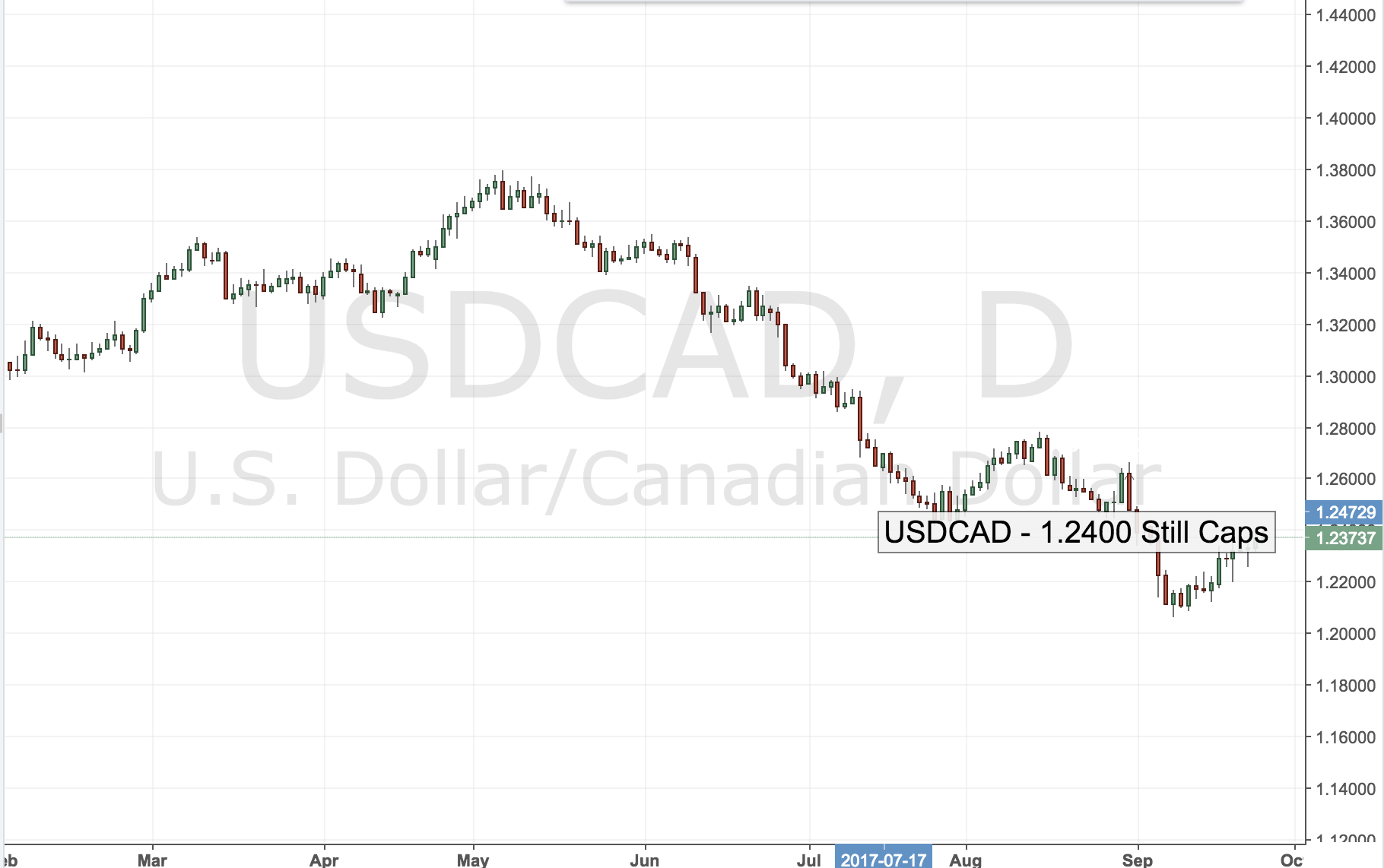 USDCAD – 1.2400 Still Caps