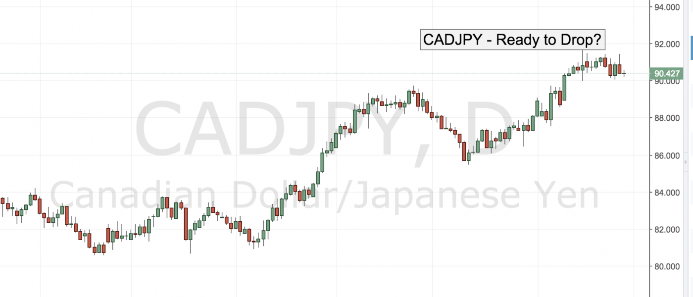 CADJPY – Ready to Drop?