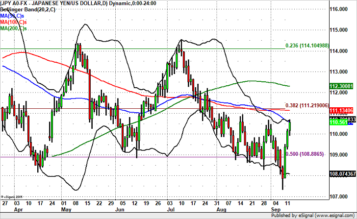 Will USD/JPY Break 111?