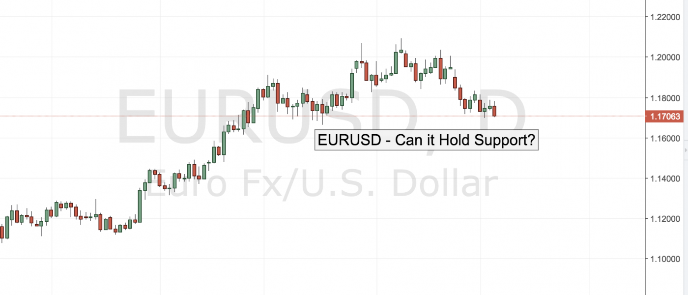 EURUSD – Can it Hold Support?