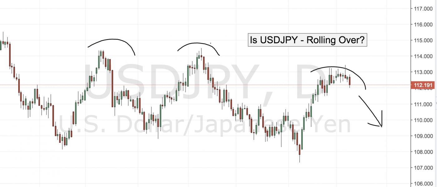 Is USDJPY Rolling Over?