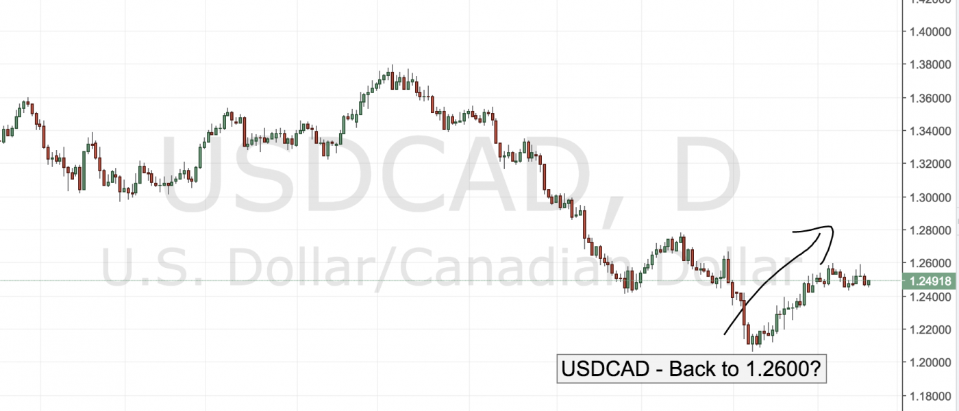 USDCAD – Back to 1.2600?