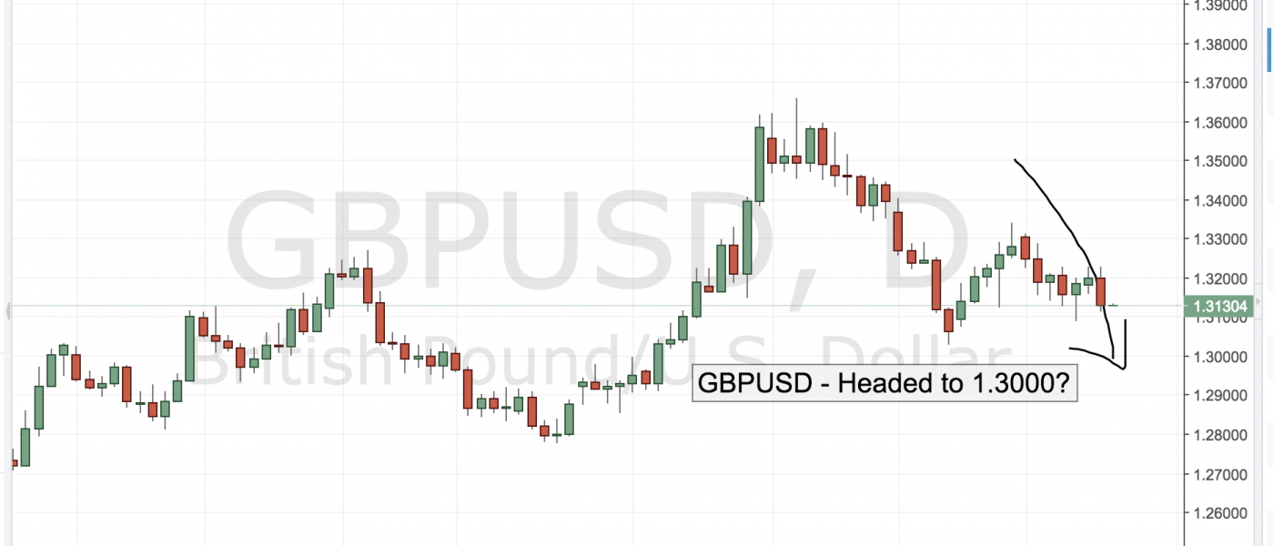 GBPUSD – Headed to 1.3000?