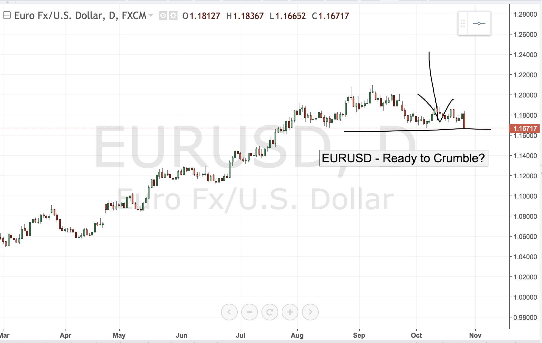 EURUSD- Ready to Crumble?