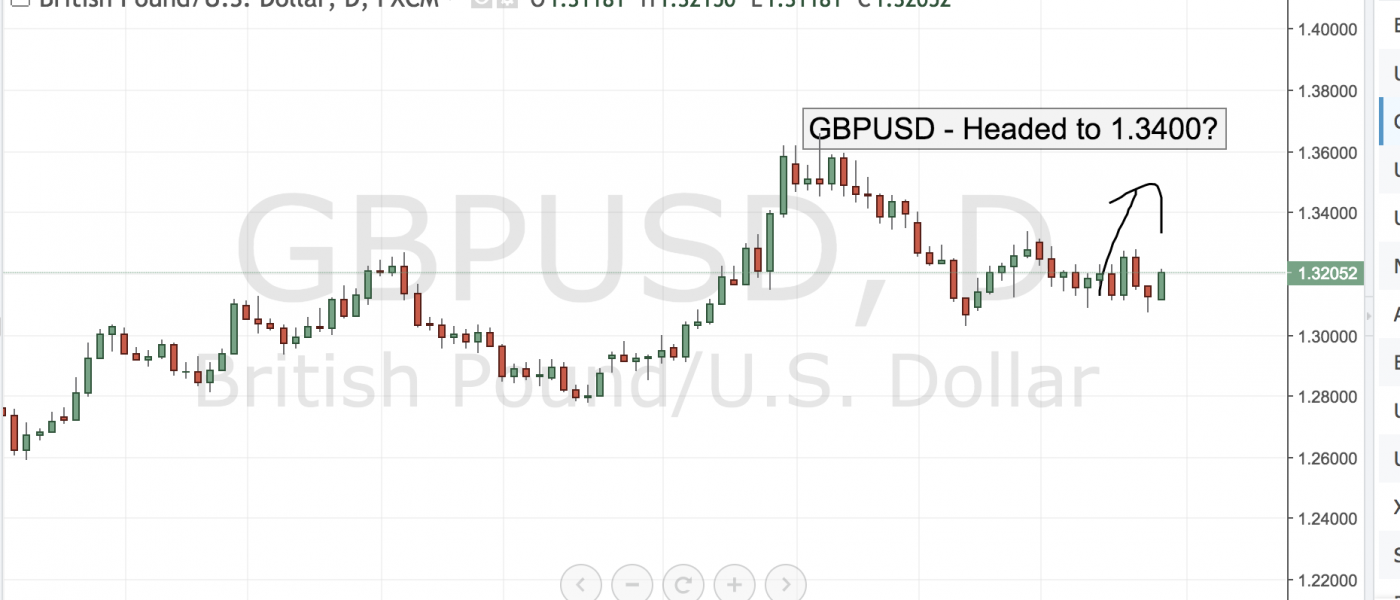GBPUSD – Headed to 1.3400?