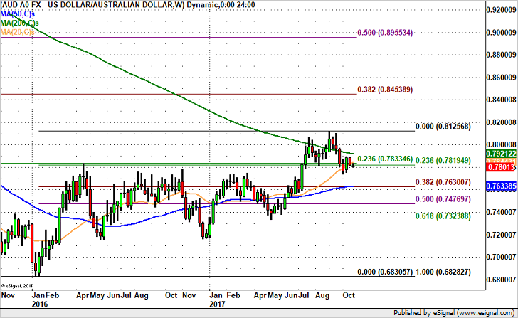AUD/USD – Headed for 77 Cents?