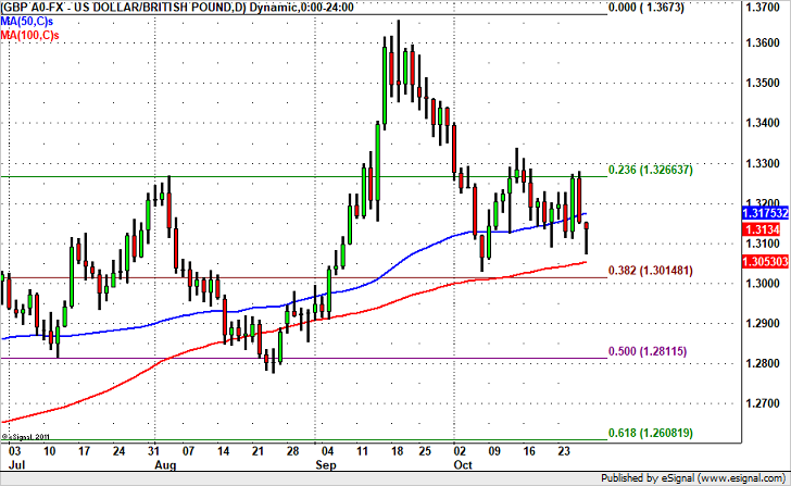 GBP/USD Rally Next Week?