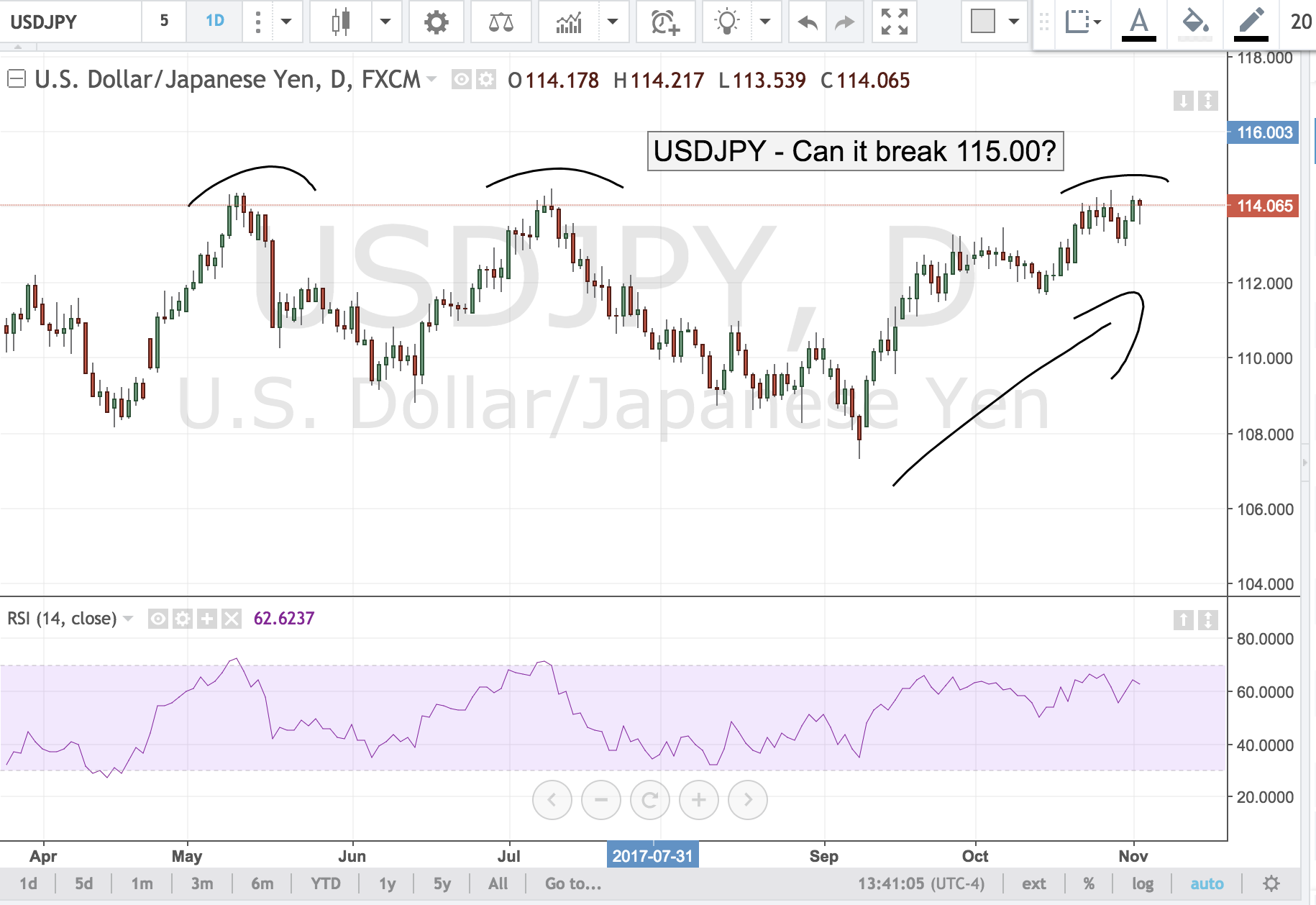 USDJPY – Can it Break 115.00?