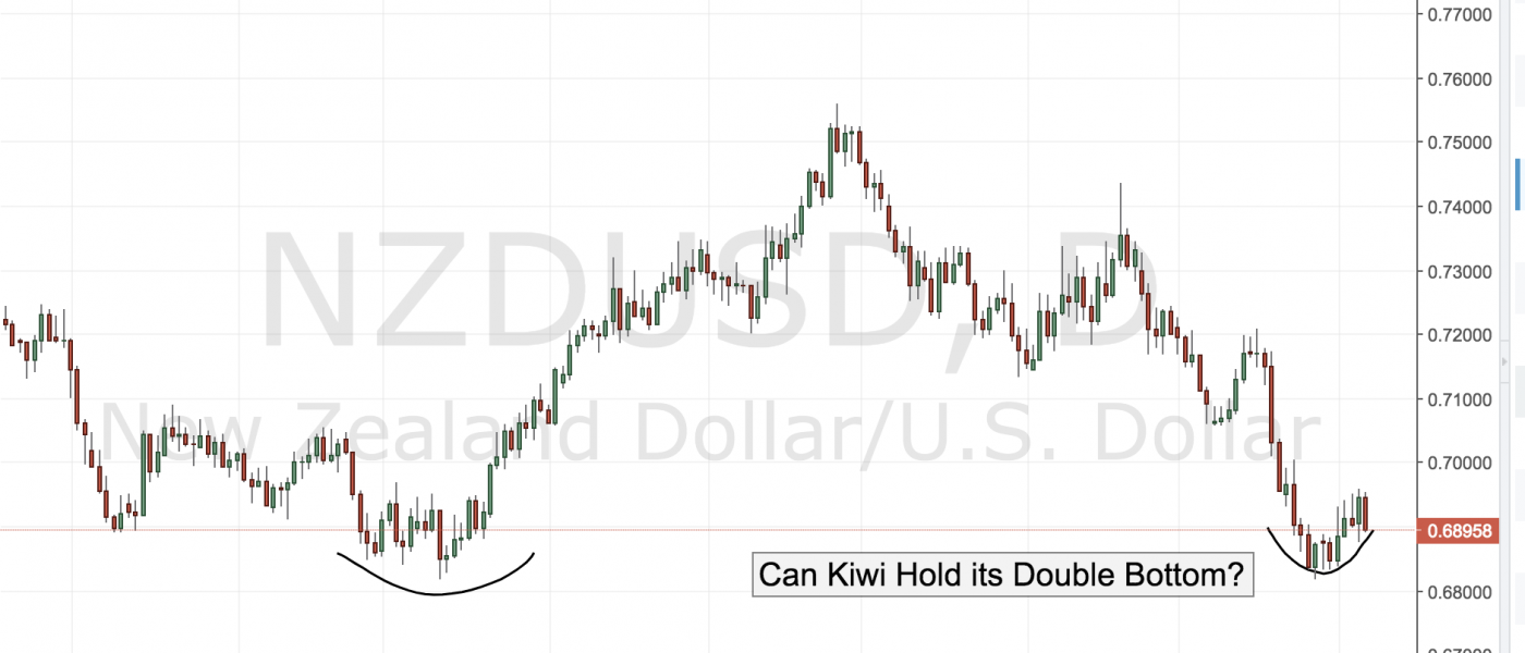 Can Kiwi Hold its Double Bottom?