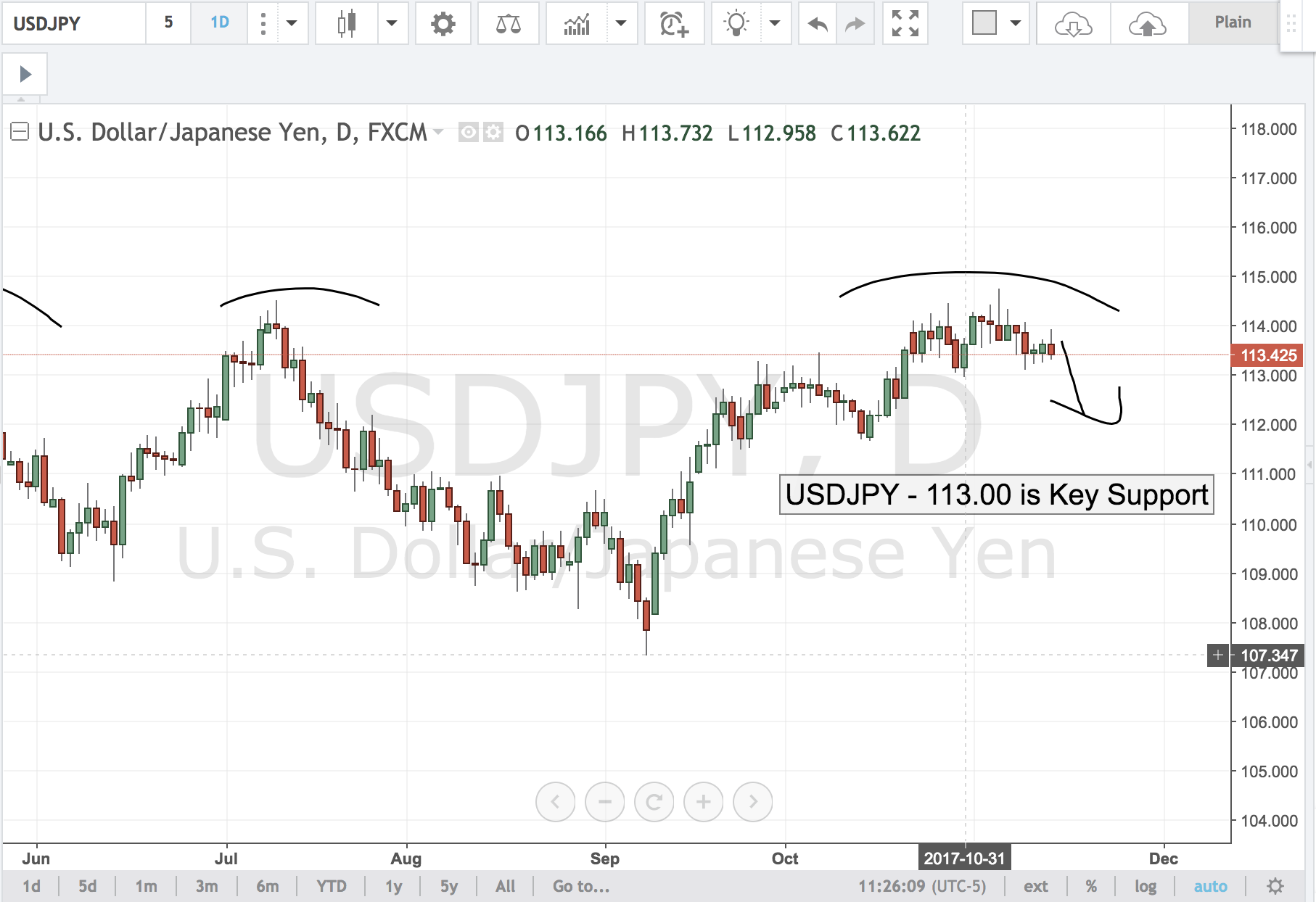 USDJPY – 113.00 is Key Support