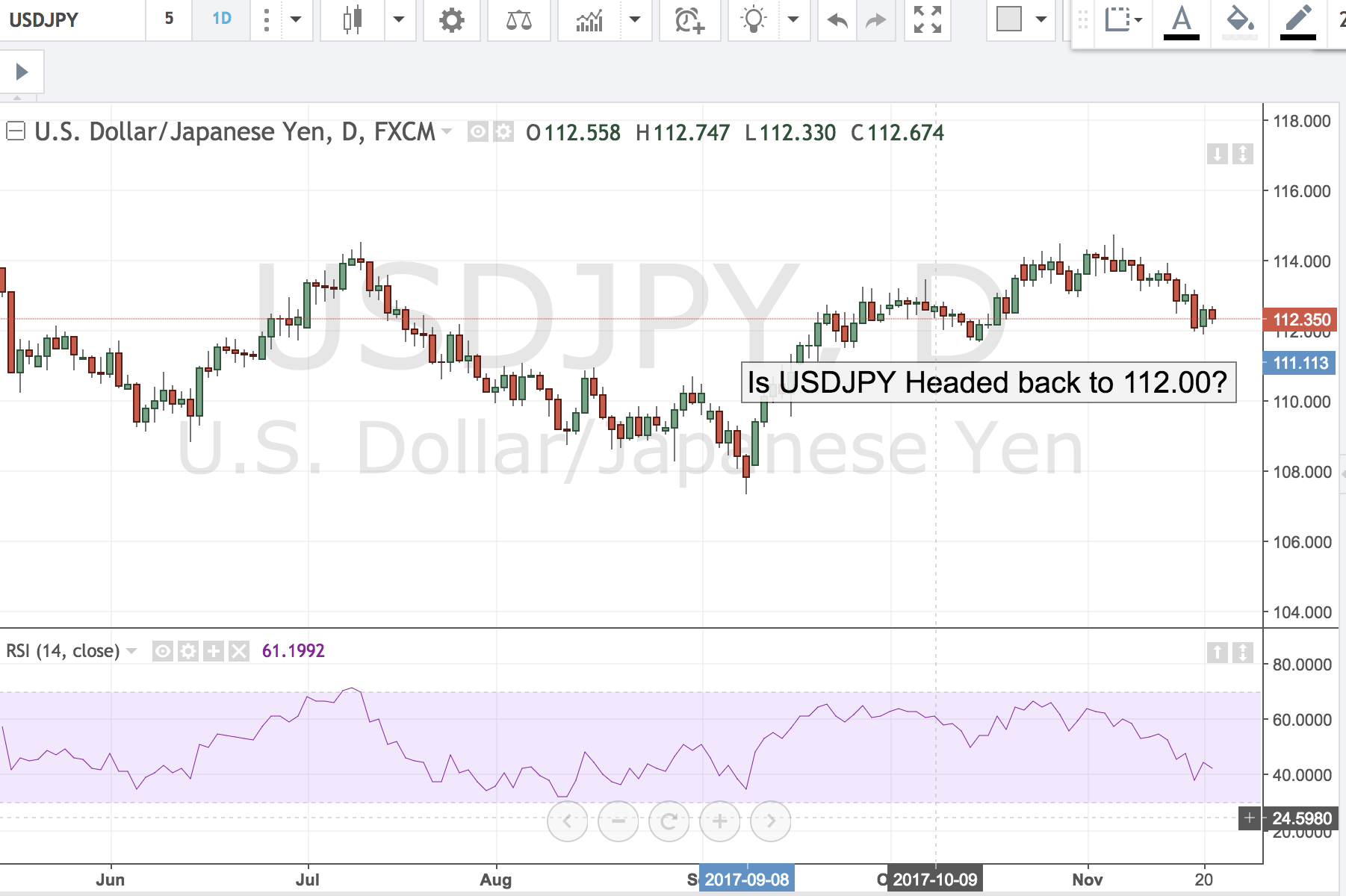 USDJPY Back to 112.00?