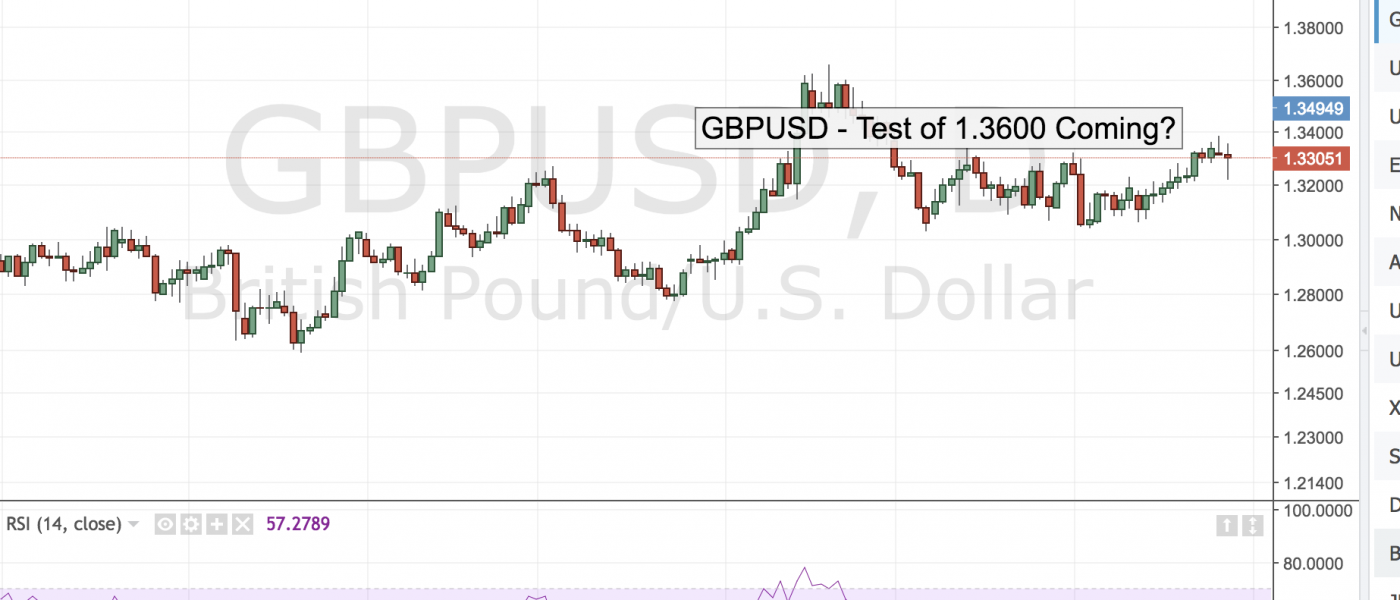 GBPUSD – Test of 1.3600 Coming?