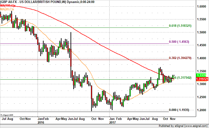 GBP/USD – Headed to 1.35?