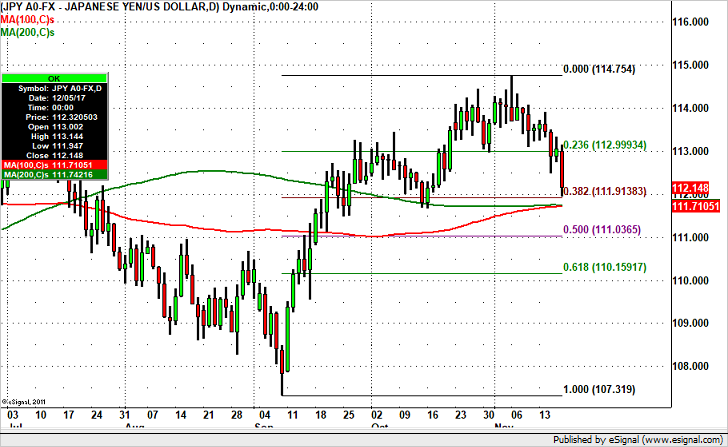 USDJPY – How Far Will it Fall?