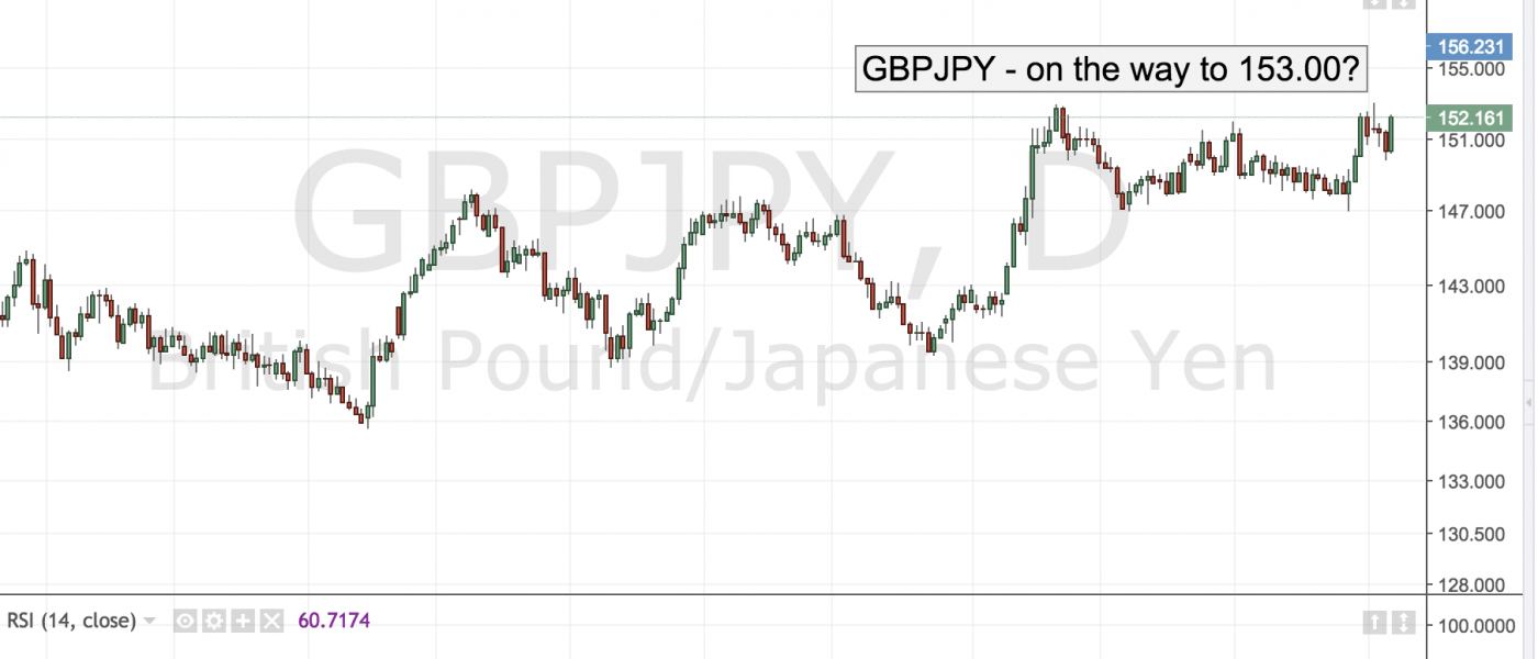 GBPJPY – Headed to 153.00?