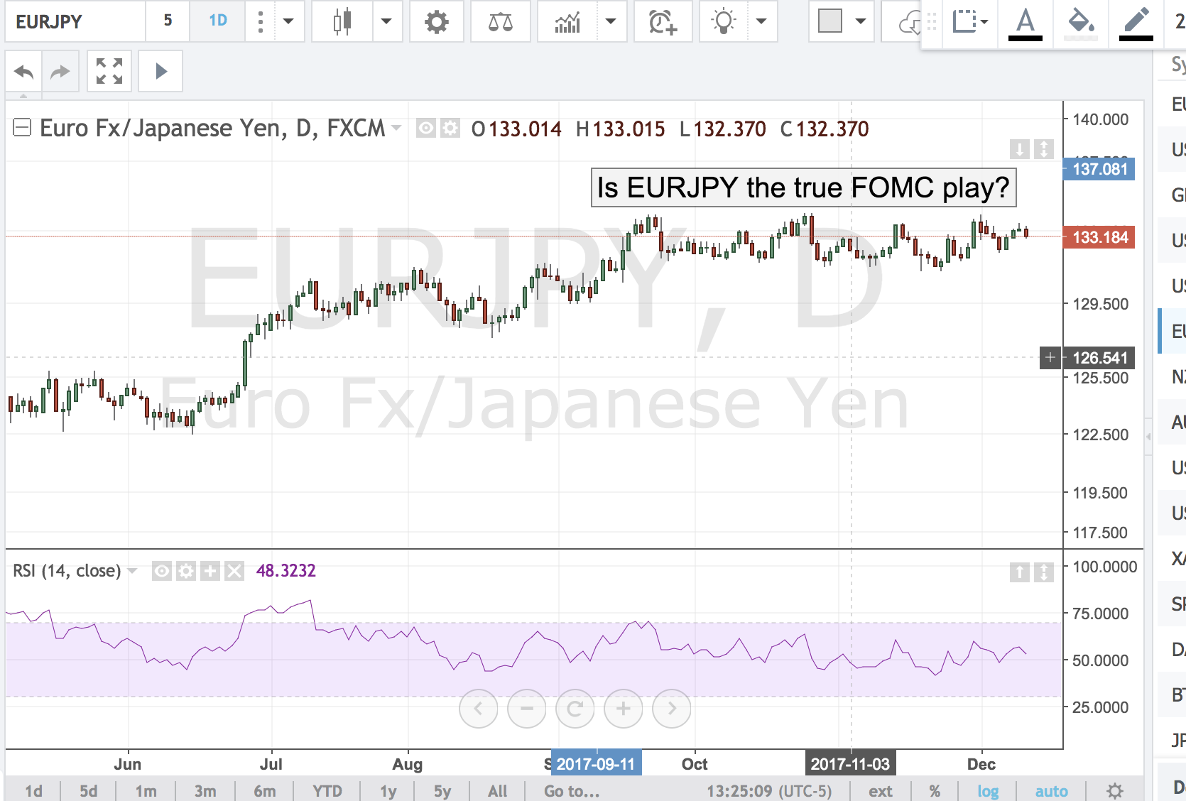 Is EURJPY the True  FOMC Play?