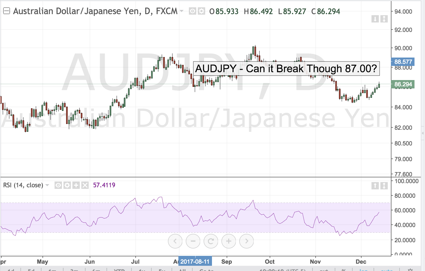 AUDJPY – Can it Break Through 87.00?