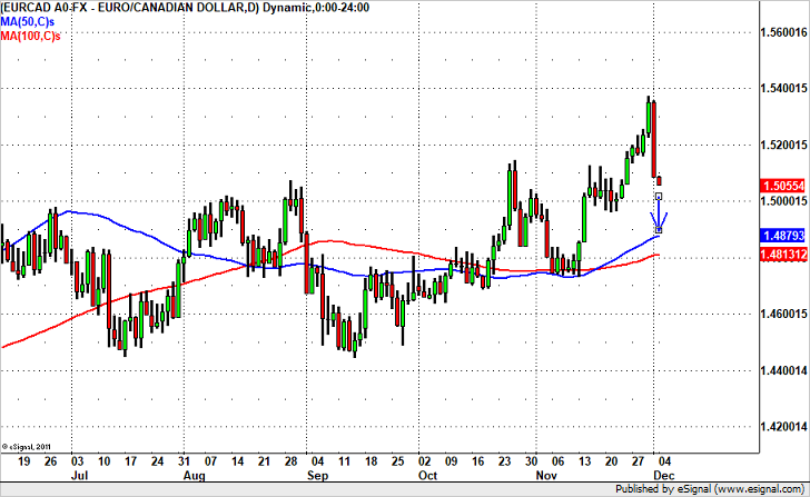 EUR/CAD to Break 1.50, Head Towards 1.49