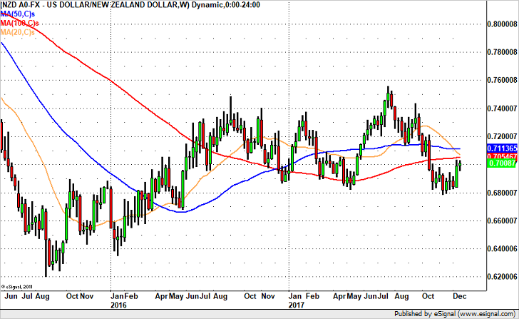 NZD/USD Could Hit .6975