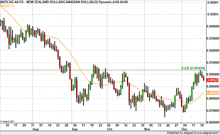 NZD/CAD Headed Lower