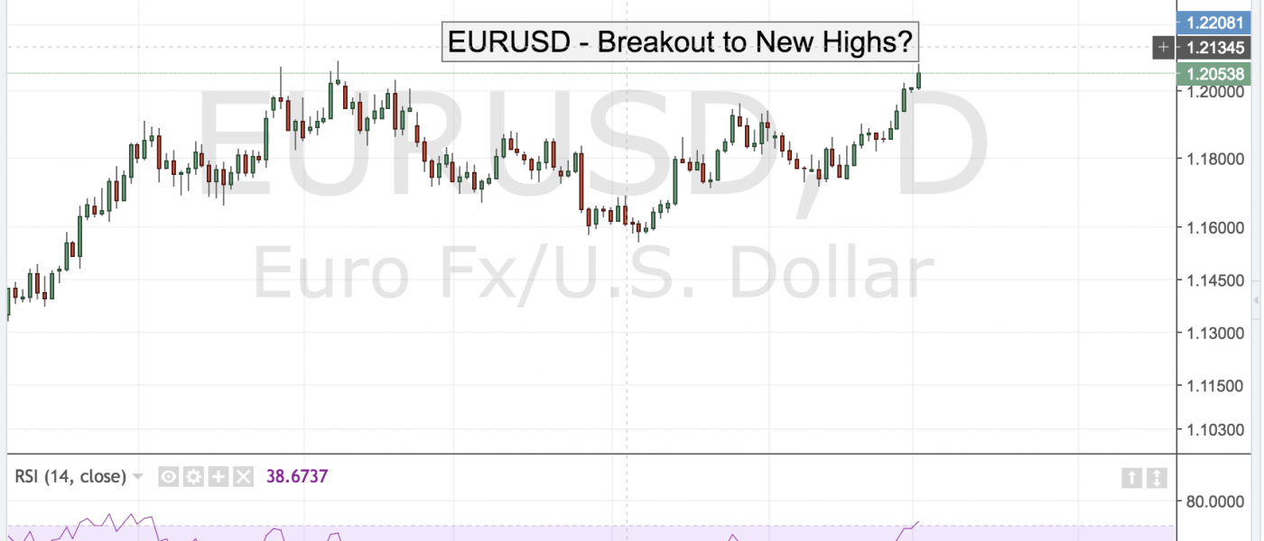 EURUSD – Breakout to New Highs?