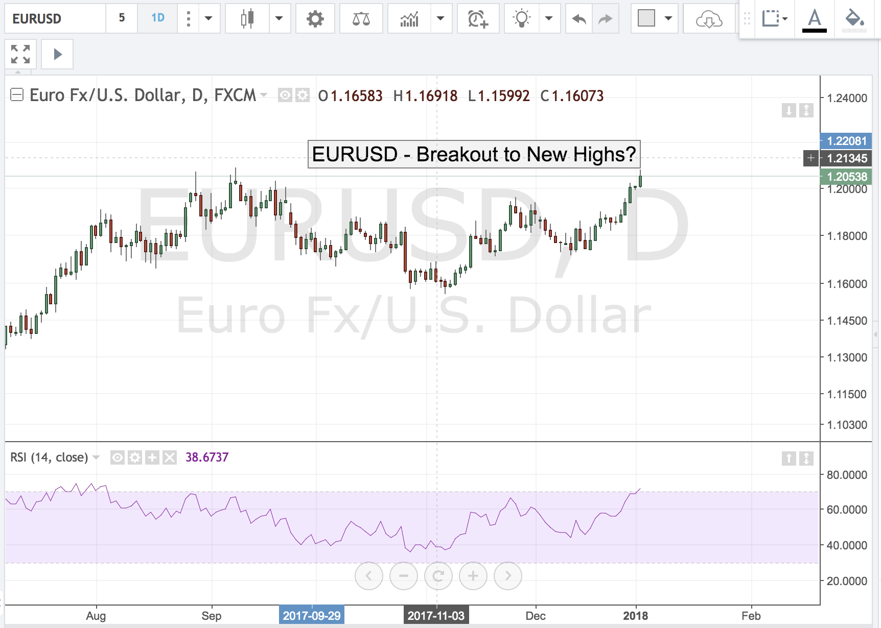 EURJPY – 140.00 in View?