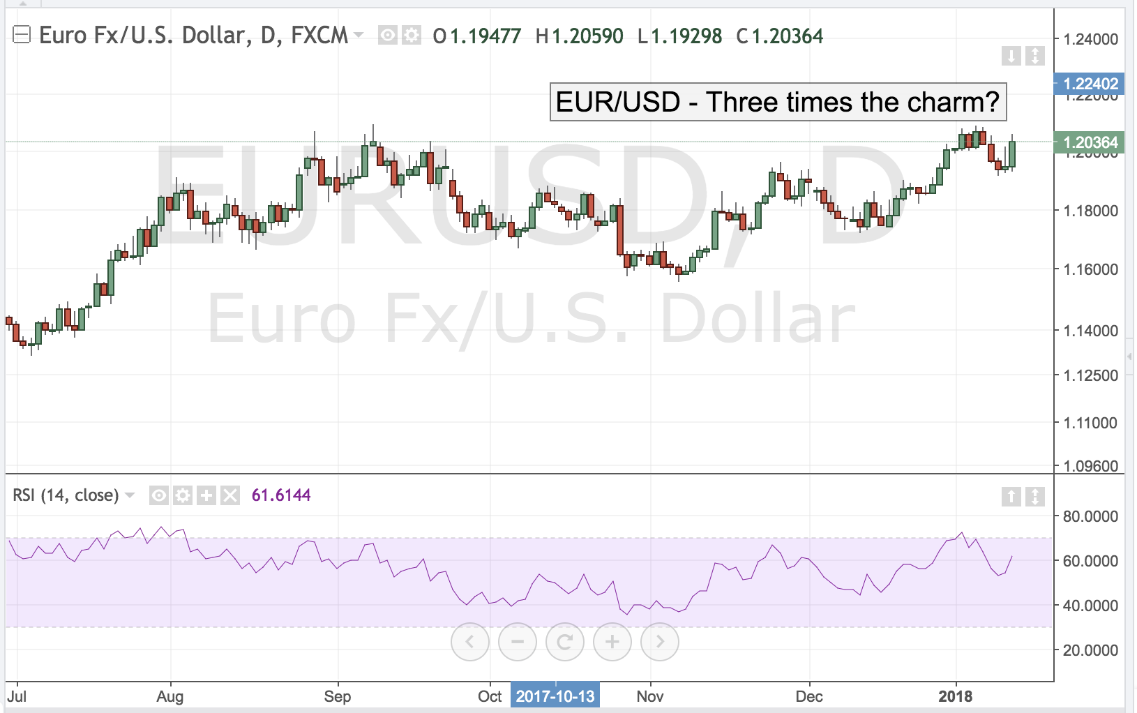 EURUSD – Three Times the Charm?