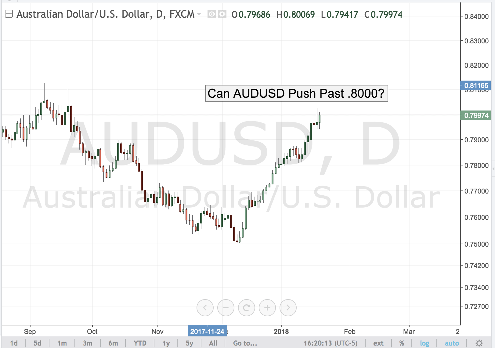 Can AUDUSD Push Past .8000?