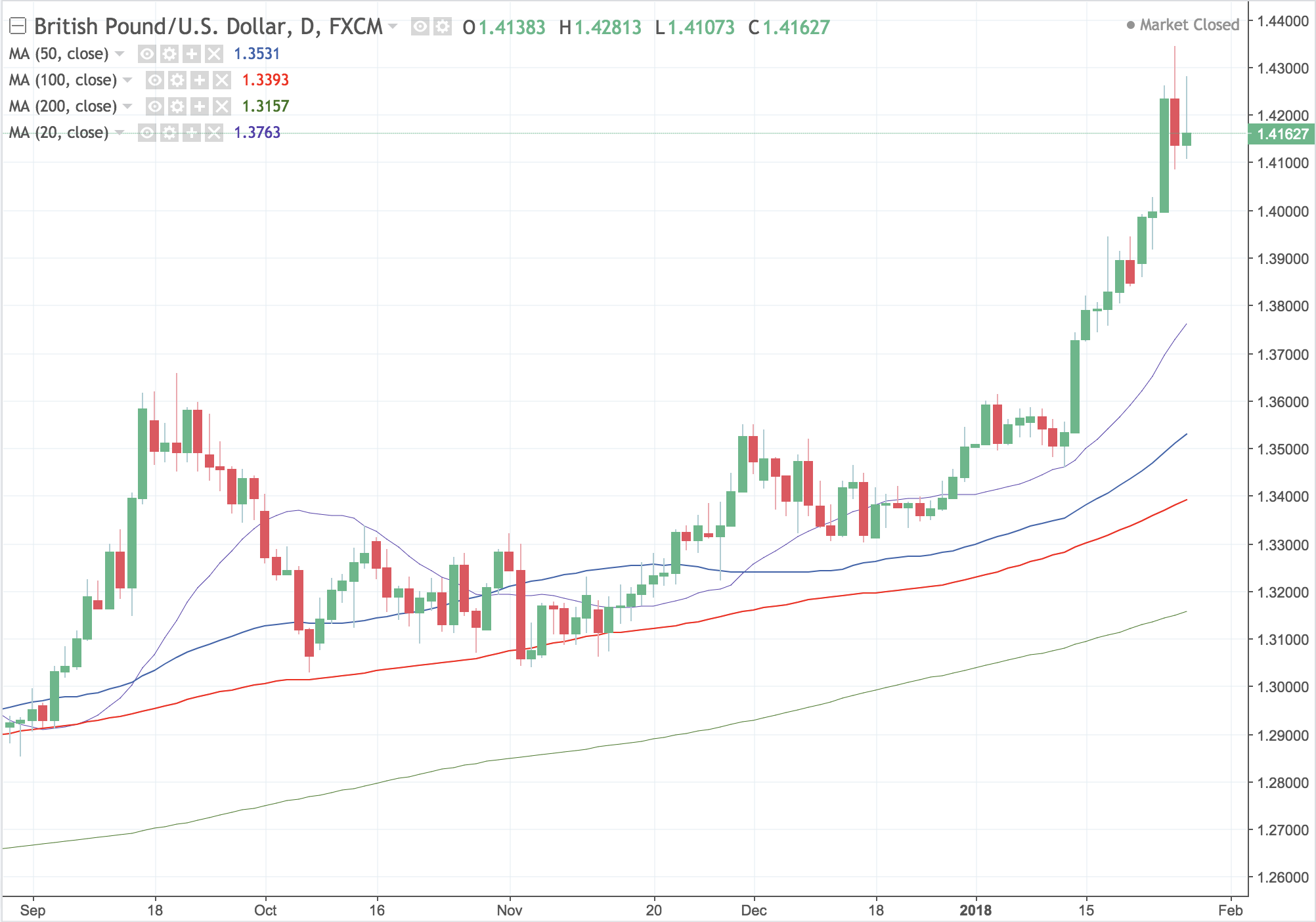 Is GBP/USD About to Peak?
