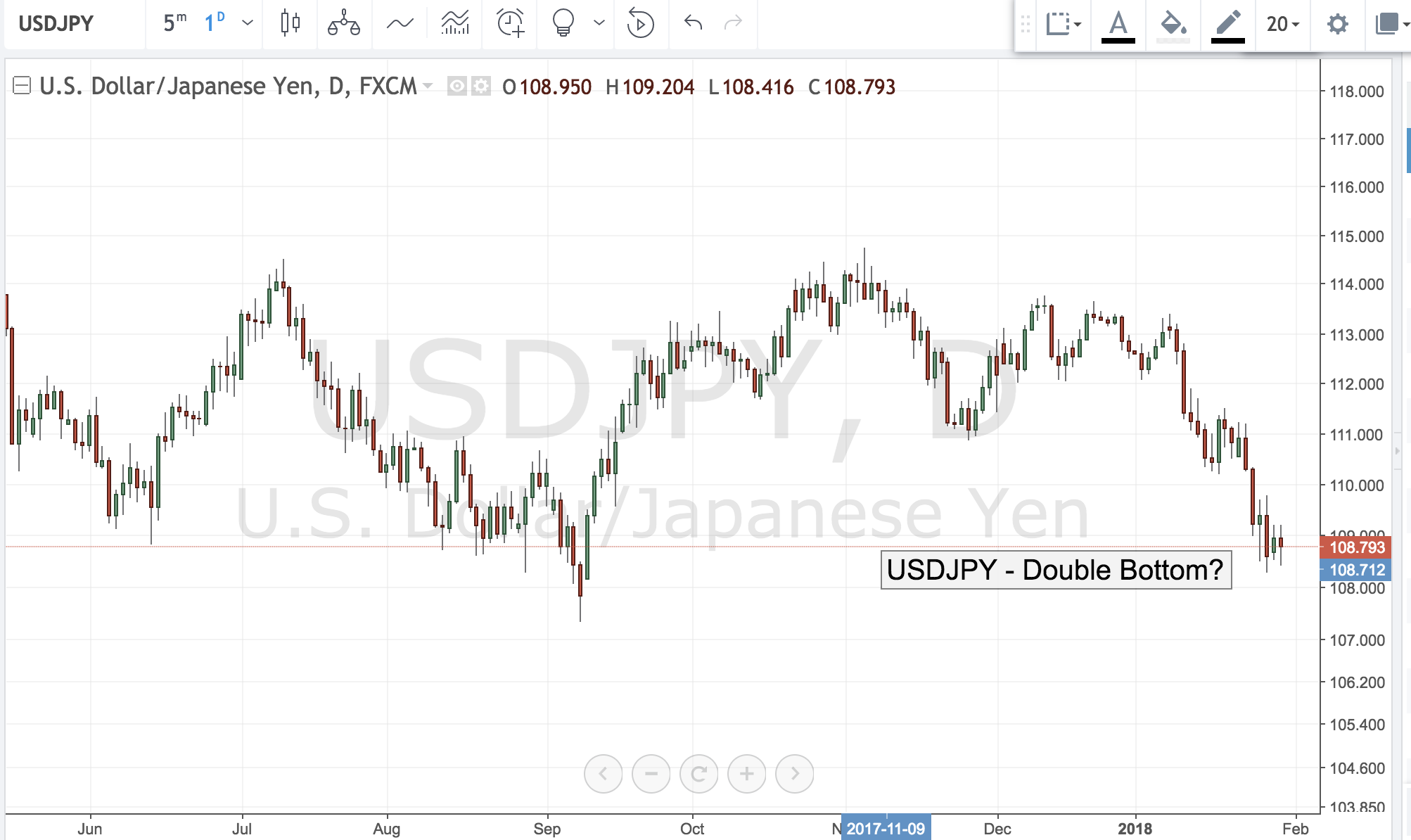 USDJPY – Double Bottom?