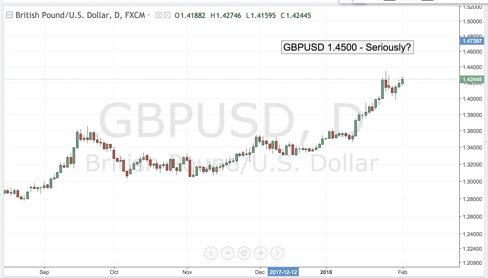 GBPUSD 1.4500 – Seriously?