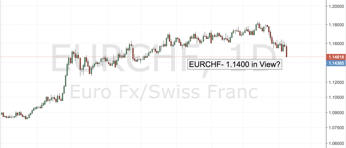 EURCHF – 1.1400 in View?