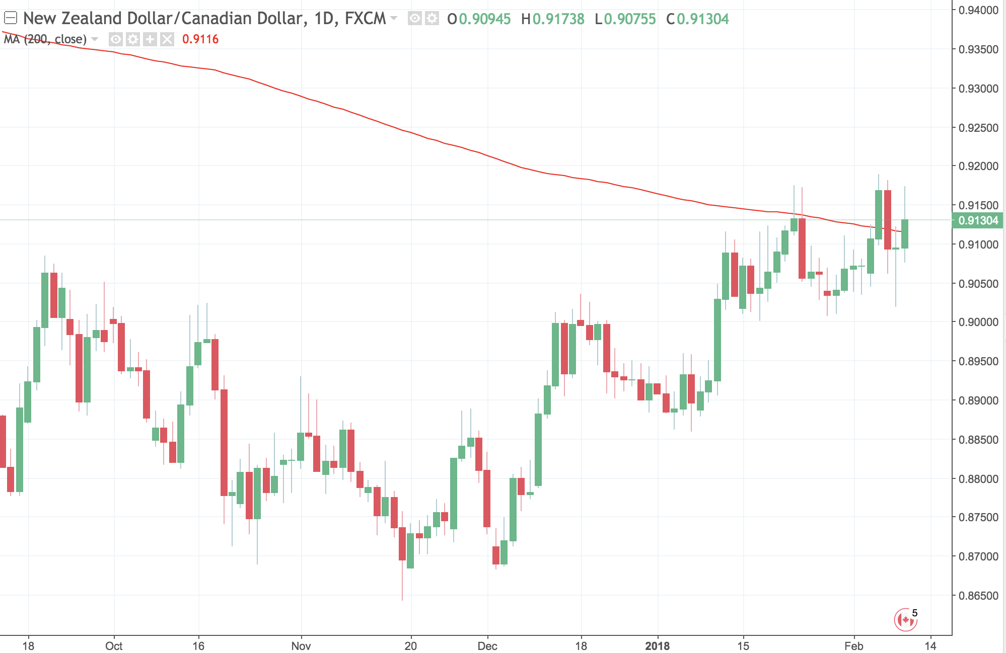 NZD/CAD Back to 92 Cents?