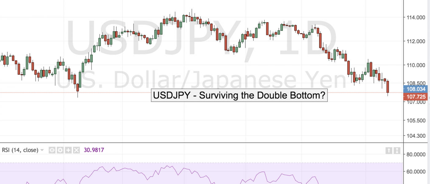 USDJPY – Surviving the Double Bottom
