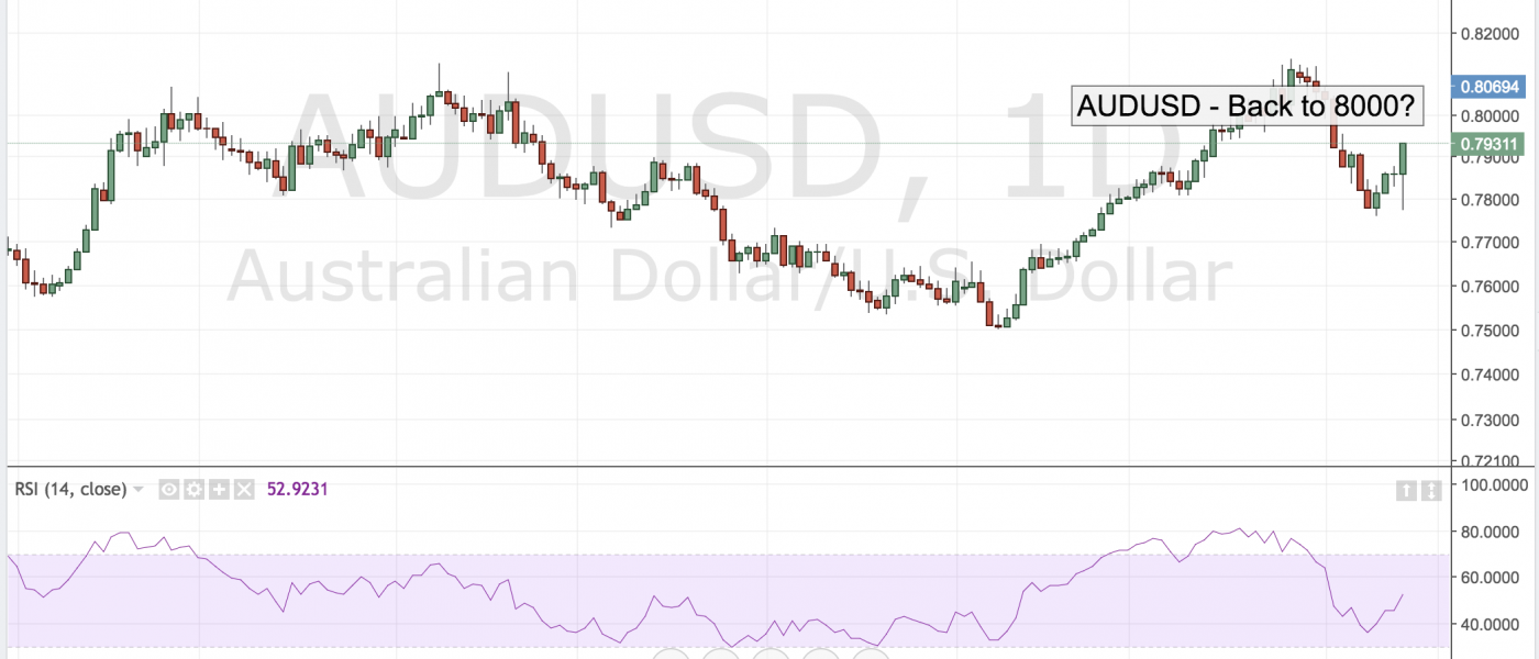 AUDUSD – Back to .8000?