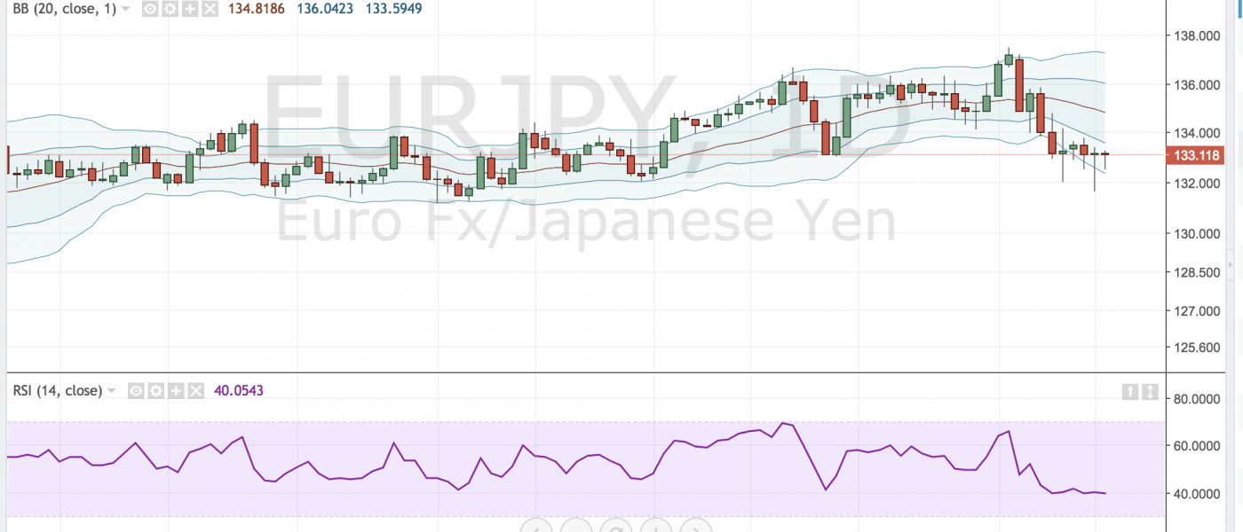 EURJPY Makes a Stand