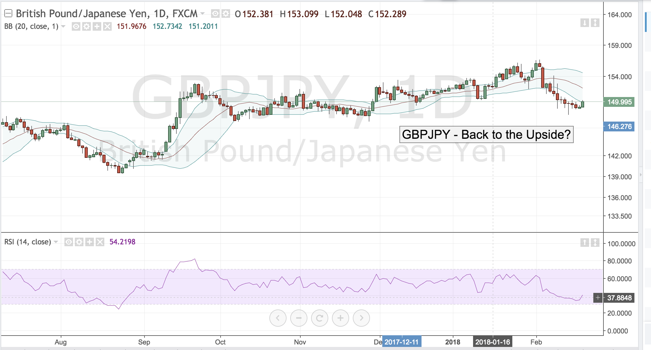 GBPJPY – Back to the Upside