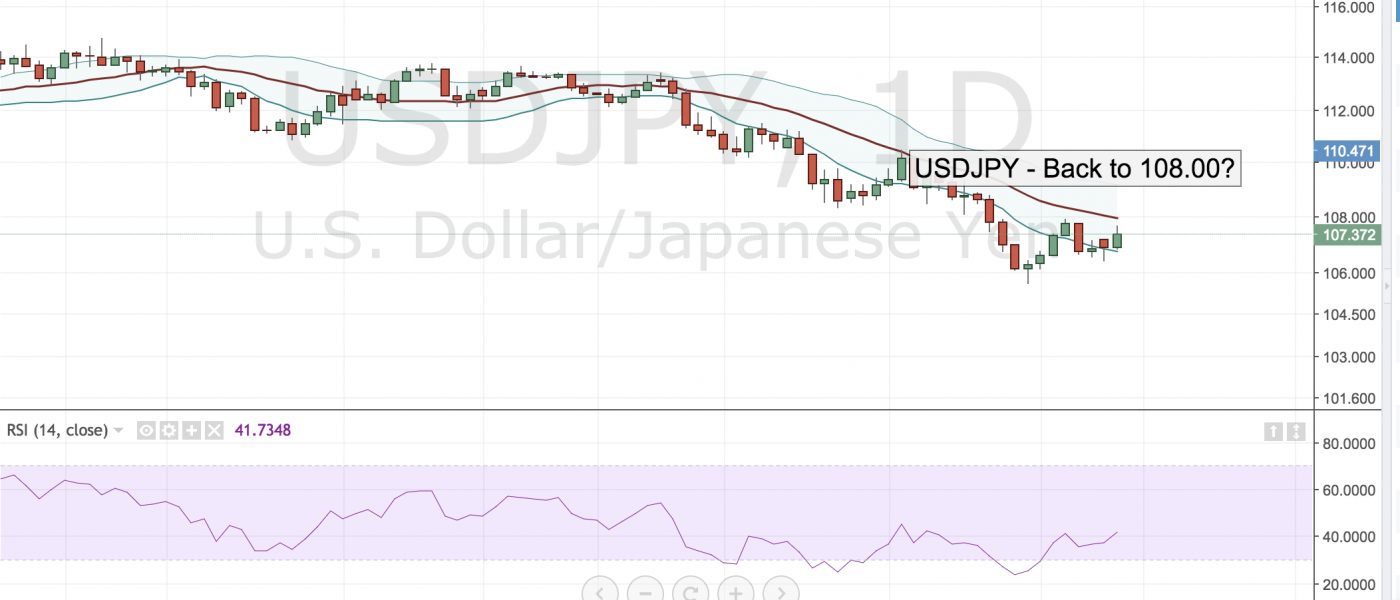 USDJPY – Back to 108.00?