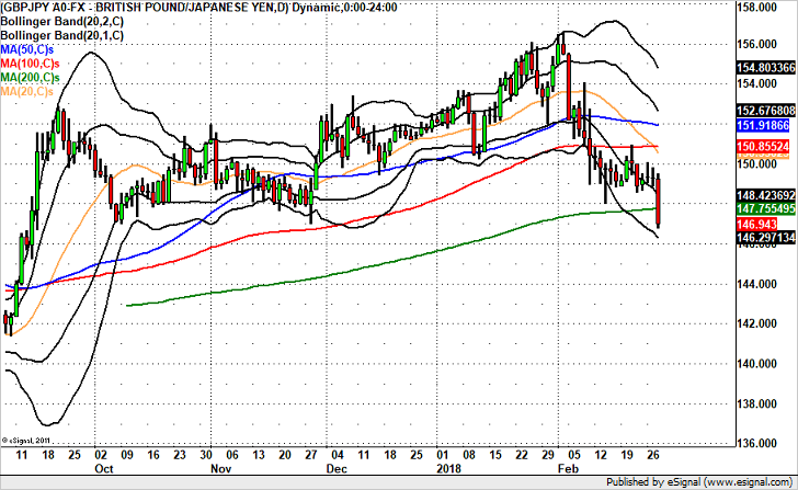 GBPJPY to 146?