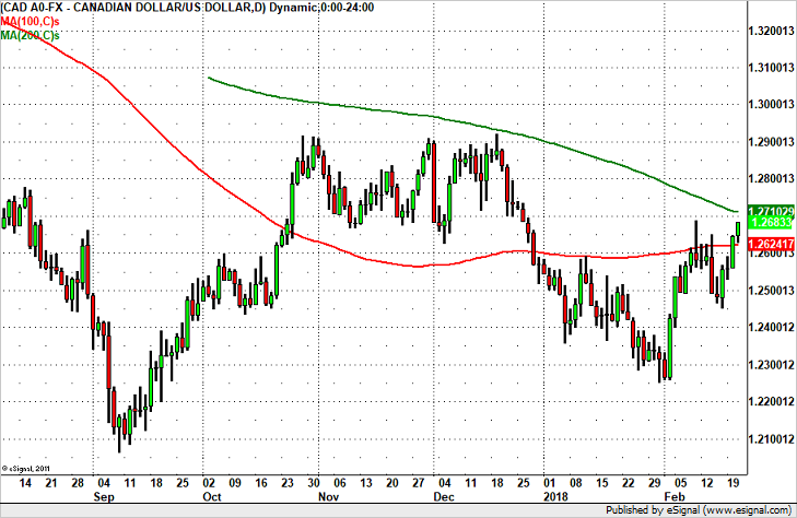 USD/CAD Eyes 1.27 Break