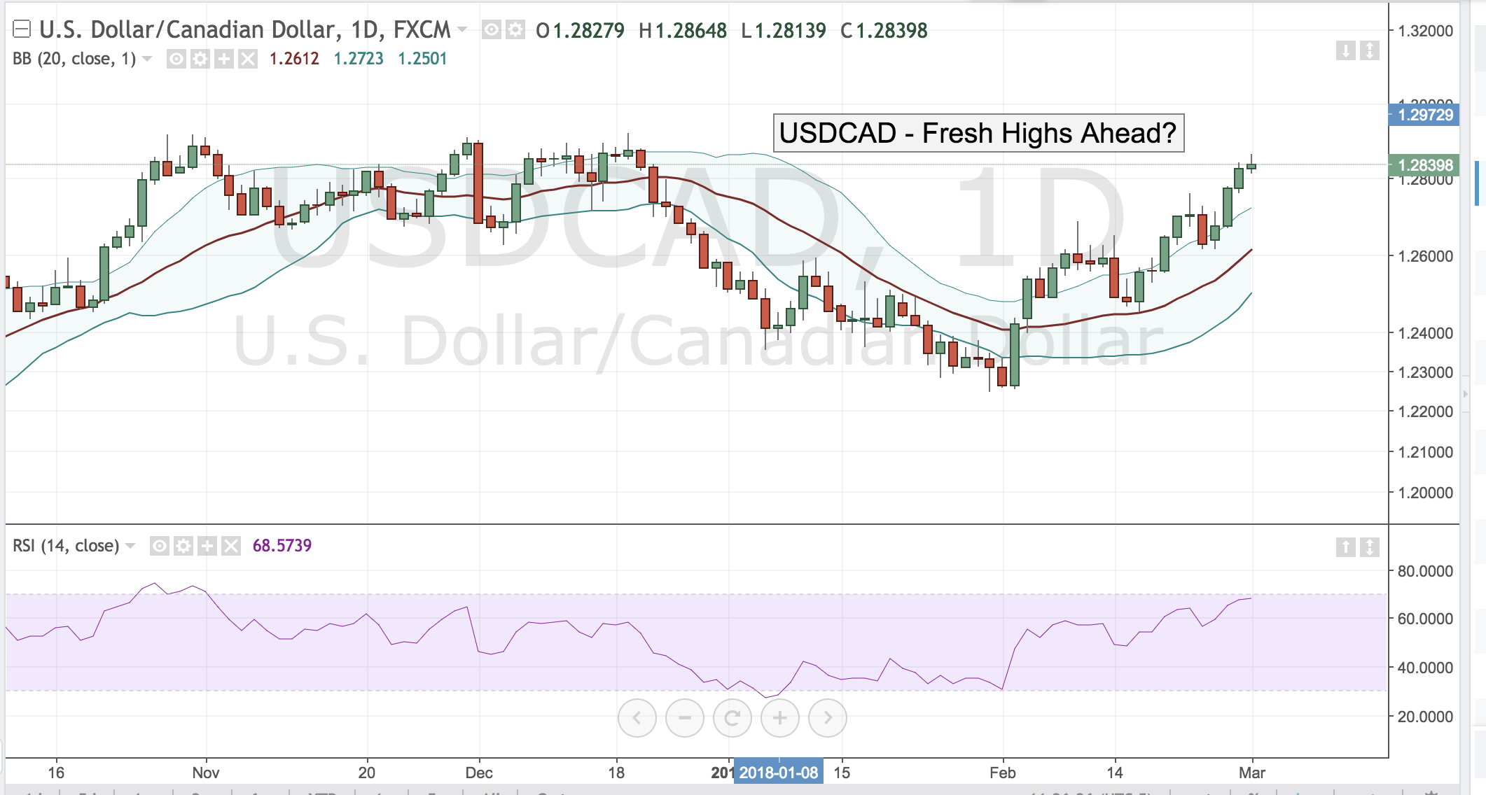 USDCAD – Fresh Highs Ahead?