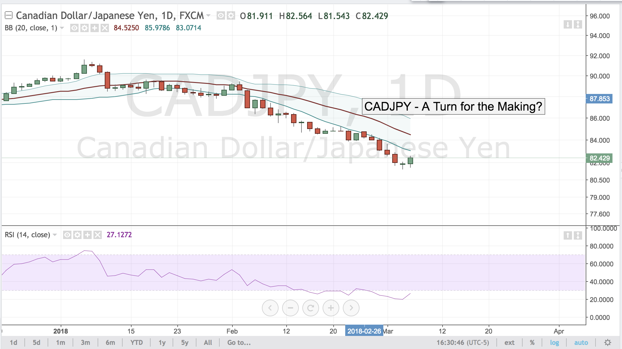 CADJPY – A Turn for the Making?