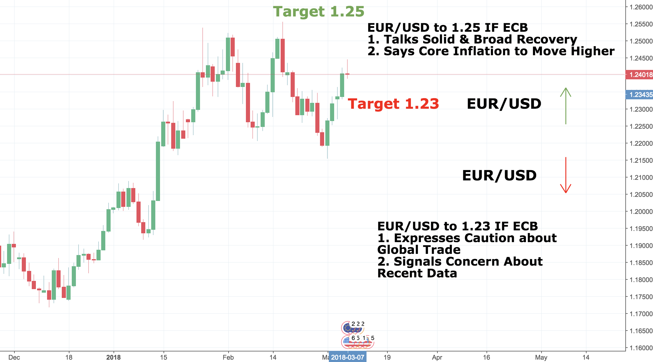 Will ECB Drive EUR to 1.25?